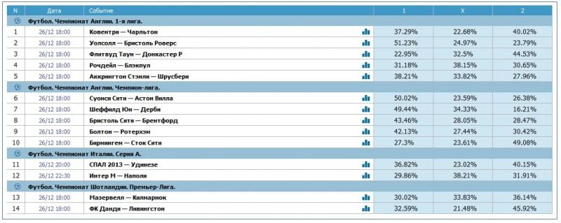 Тотализатор спортивных ставок спорт прогнозы на 08.02.2012