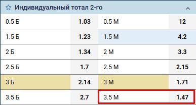 Спортивные букмекерские ставки на футбольные матчи где можно заработать в интернете 500 рублей в день