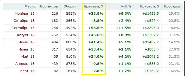 Верификаторы ставок на спорт ставки по транспортному налогу москва 2010 г