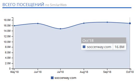 SOCCERWAY - Соккервей (Soccerway) на русском, онлайн результаты!